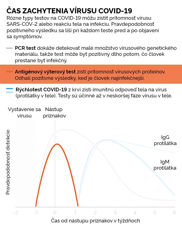 Antigénový certifikovaný výterový test na COVID-19 s 99 % úspešnosťou výsledkov, 1 ks